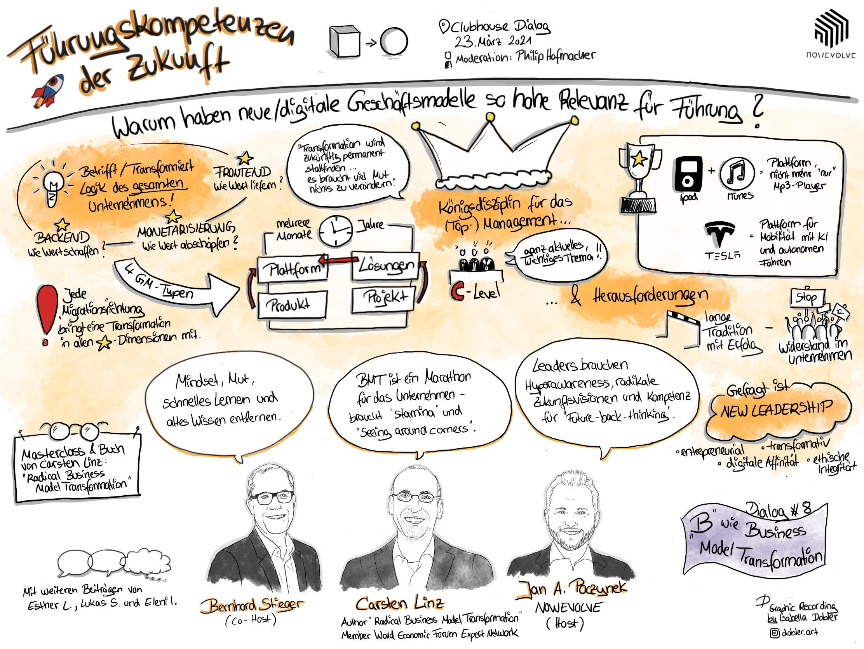 Business Model Transformation - Clubhouse - Führungskompetenzen der Zukunft - NOWEVOLVE